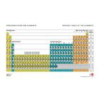 Periodic Table of the Elements, With Electron Configurations, 1017655 [U197001], 주기율표